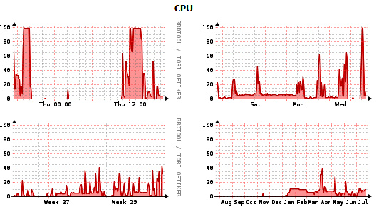 Remote Infrastructure Monitoring and Management CPU