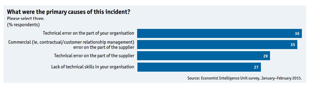 EIU Survey 2015 Graphic 1