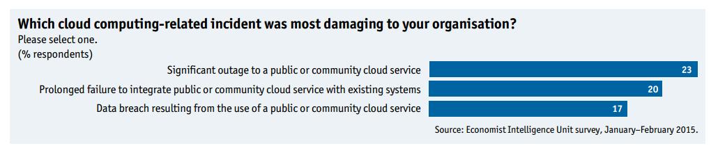 EIU Survey 2015 Graphic 2