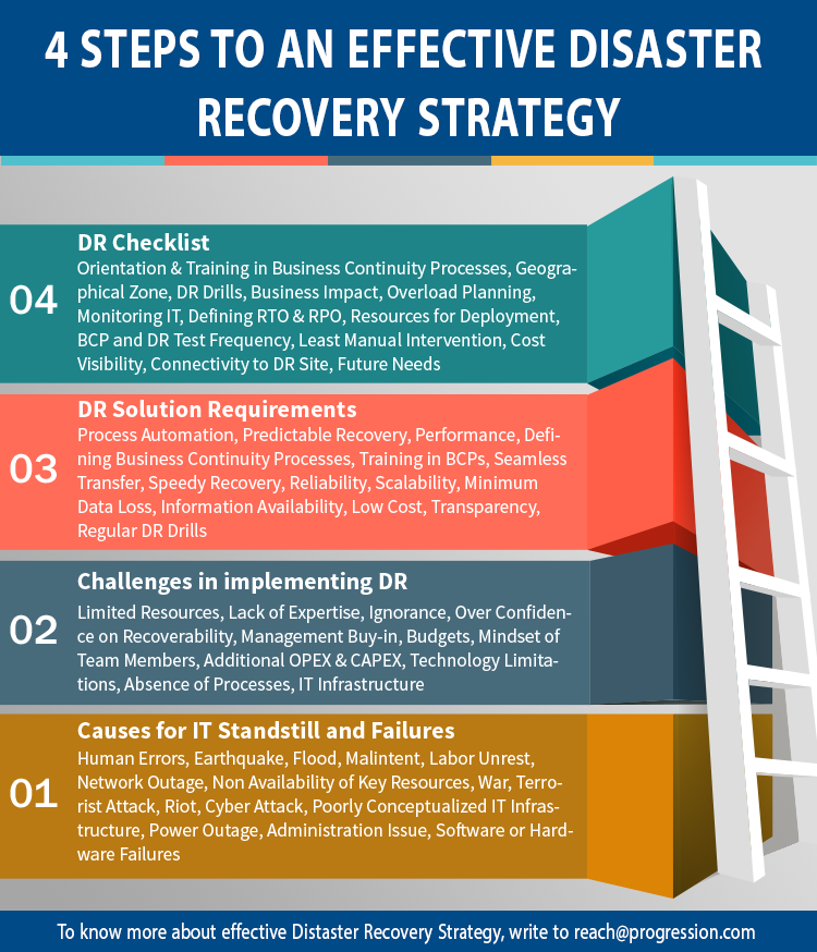 Disaster Recovery Plan Template | Disaster Recovery Checklist