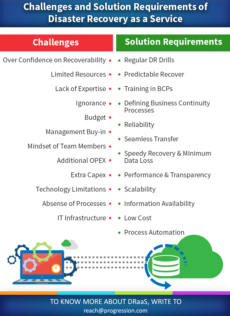 Business Continuity Planning - Challenges & Solution Requirements